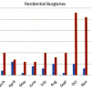 Alarming Rise In Residential Burglaries