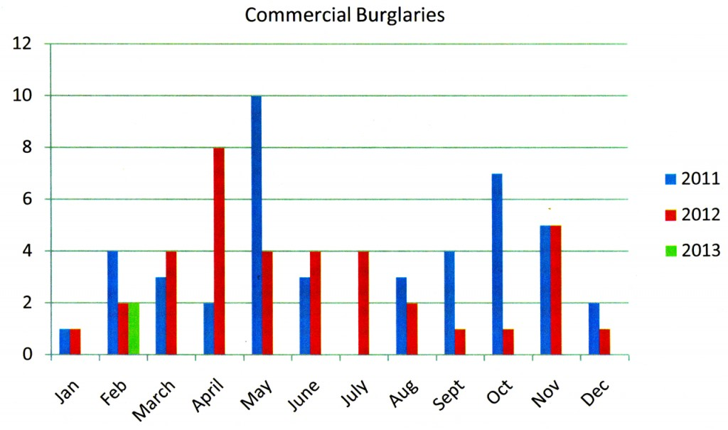 Commercial burglaries