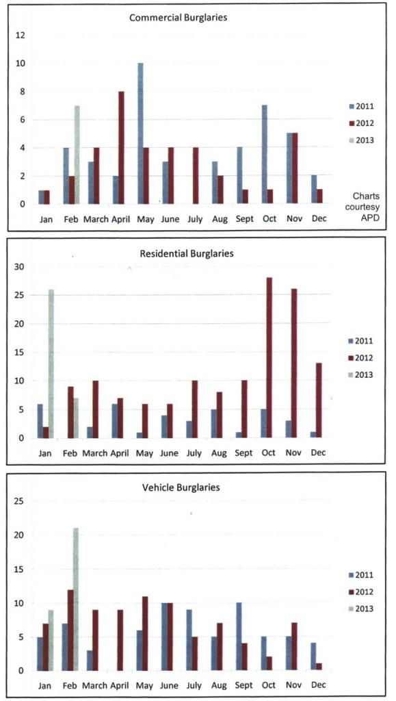 Burglary charts