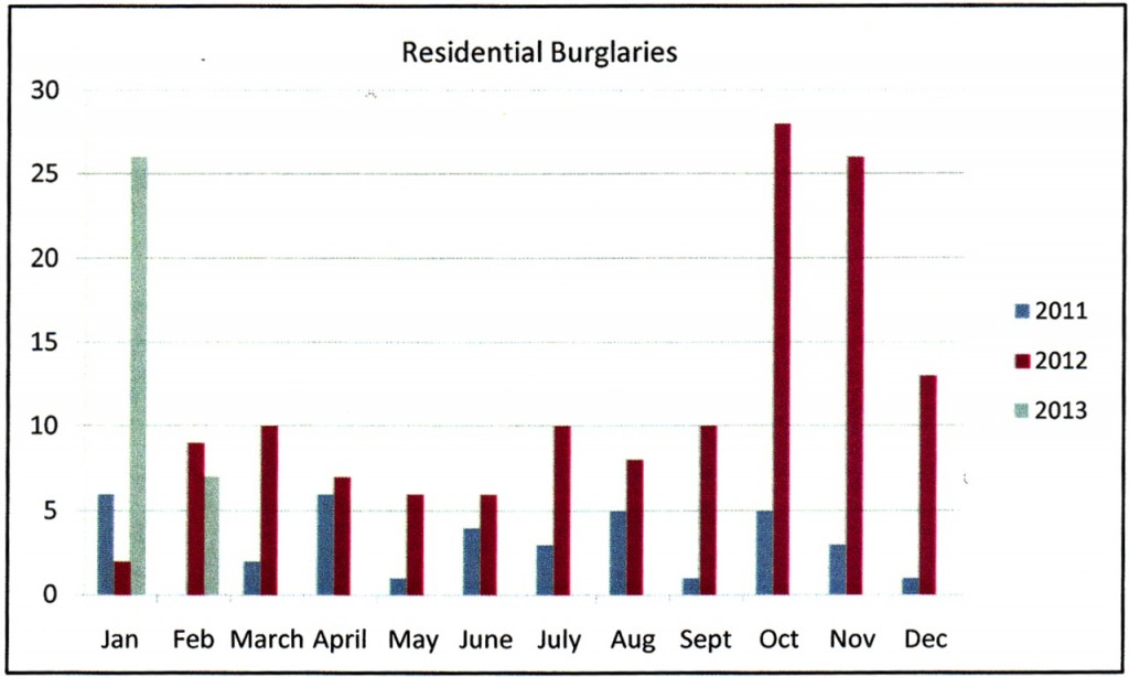 Residential Burglary chart